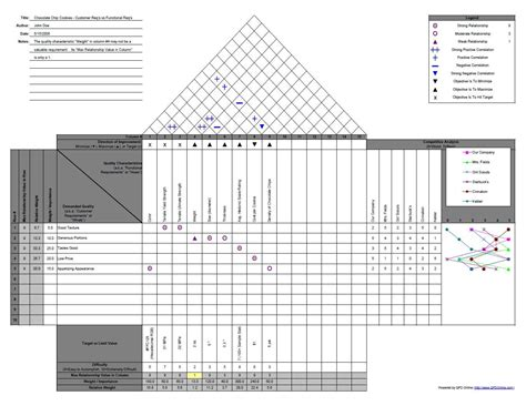 house of quality layout product and process design week seven cqe prep
