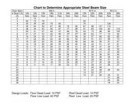 steel i beam sizes chart search house ideas
