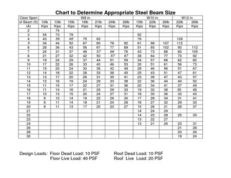 steel section sizes pdf steel i beam span chart steel beam size chart pdf