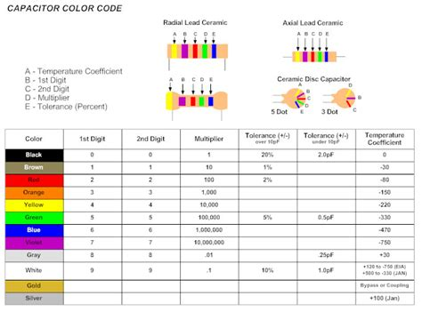 capacitor colour coding ppt capacitor color code ppt 28 images miner the florida radio doctor radio collector resources