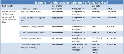 mbo sle templates best photos of administrative goals and objectives