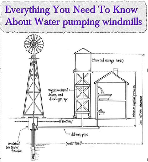 everything you need to know about building a house in dallas d how to make a windmill water pump homemade porn