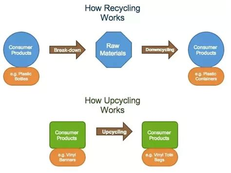 what is upcycling what is the difference between upcycling and recycling
