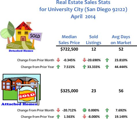 home prices in san diego county for april 2014 by the