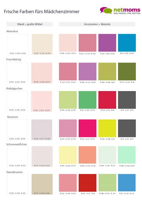 Wandfarben Ideen Kinderzimmer Junge by Kinderzimmer Farben Farben Sch 246 N Kombinieren Netmoms De