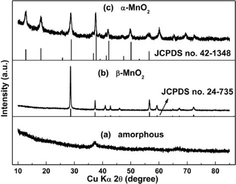 xrd pattern of mno2 controllable synthesis of α and β mno2 cationic effect