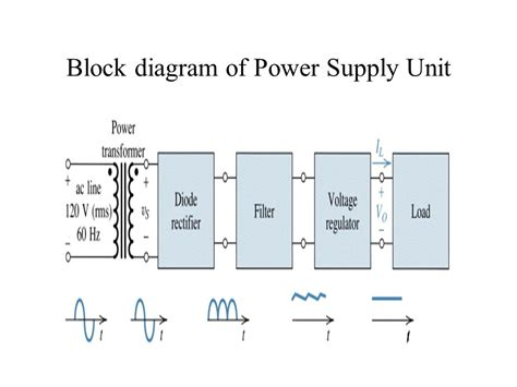 power supply unit block diagram power supplies biasing bjt and mosfet ppt
