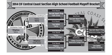 cif southern section playoff brackets changes to the high school football playoff format to come