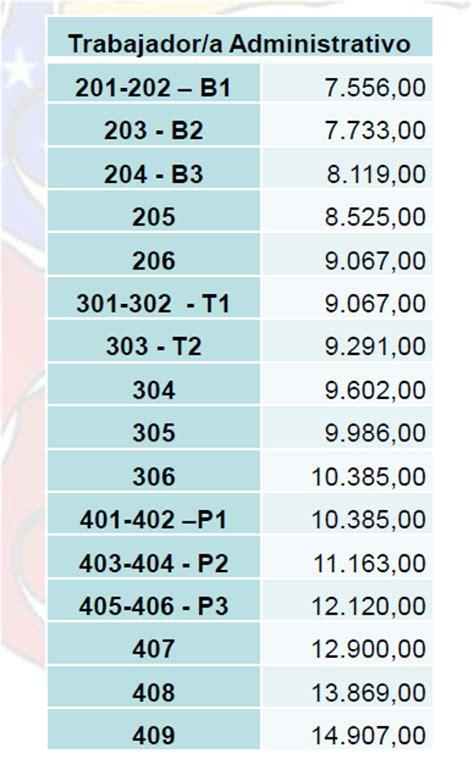 tabla salarial profesores universitarios 2016 tabla salarial profesores universitarios 2016 tabla