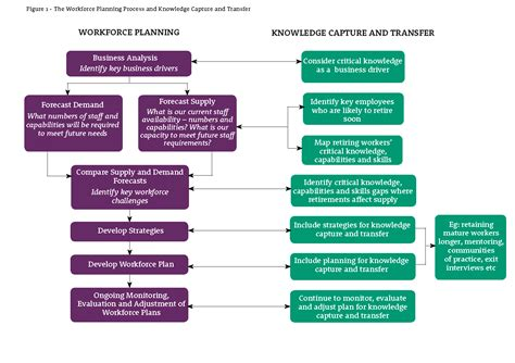 Knowledge Capture Template by Strategies For Knowledge Capture Service Commission