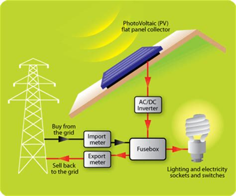 solar pv information solar articles pv guides solar pv