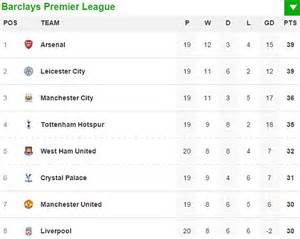 epl table january 2016 arsenal 1 0 newcastle united result all the premier
