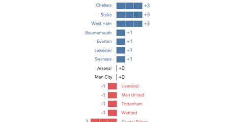 epl table how it works makeover monday how well did the guardian predict the
