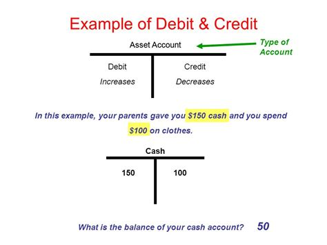 Office Supplies Debit Or Credit Introduction To Accounting Ppt