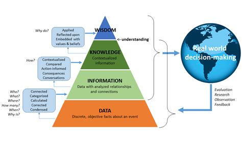 The Answer Is A And Management Wisdom Soft Cover the answer is 42 on data information and knowledge earth eval