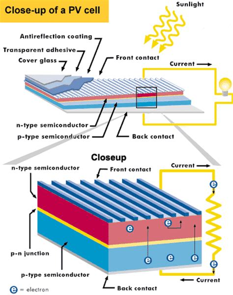 pn junction as solar cell how solar panels solar electricity works eagle