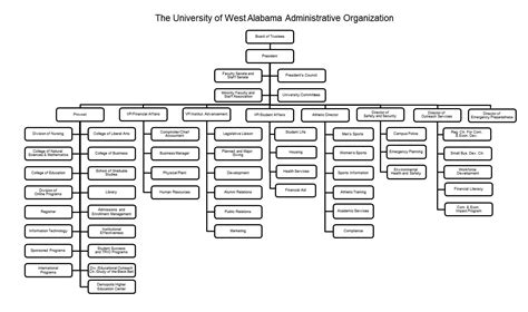 Chapter II: Organization and Administration   University