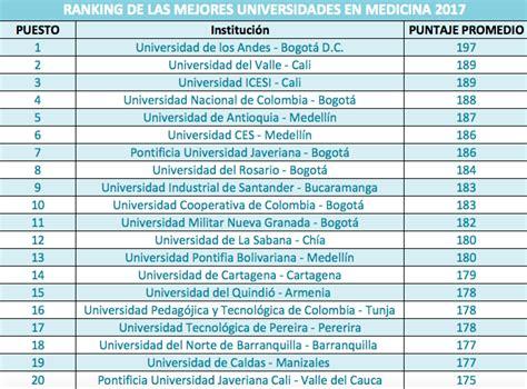 ranking de listas de filmaffinity filmaffinity ranking de las mejores universidades de medicina en