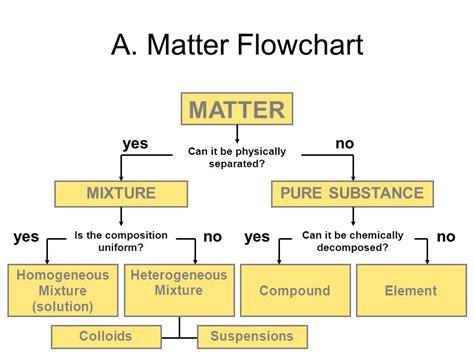 matter mixtures chemistry g6 education 2017