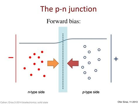 pn junction diode forward bias working pn junction forward bias animation 28 images difference between pn junction zener diode with