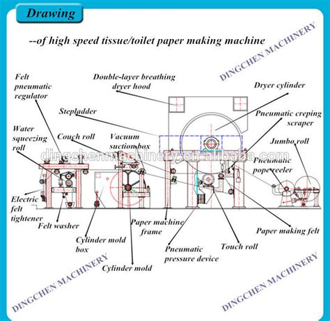 paper production line processing type soft tissue
