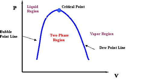 pv phase diagram pv diagram isothermal mcat