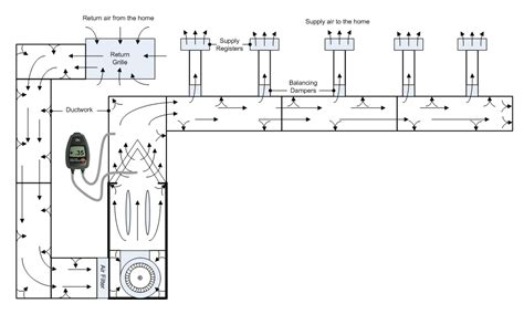pressure reading in a ducting measuring airlfow by pressure drop across an evaporator coil