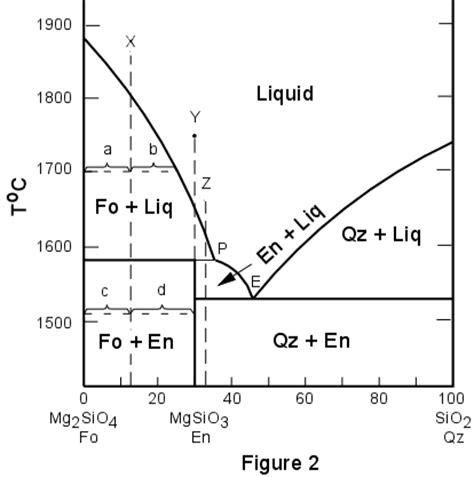 2 component phase diagram 2 component phase diagrams