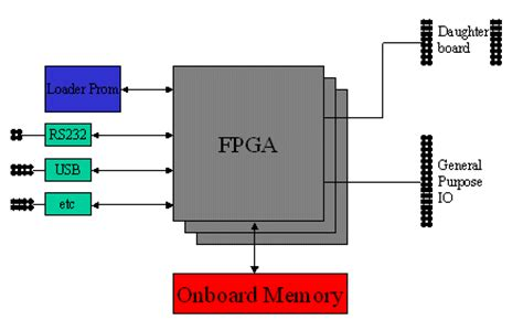 Design Layout And Verification Of An Fpga Using Automated Tools   fpga prototyping as a verification methodology