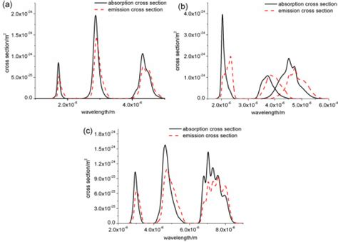 cross sectional dependence osa study of mid infrared laser action in chalcogenide