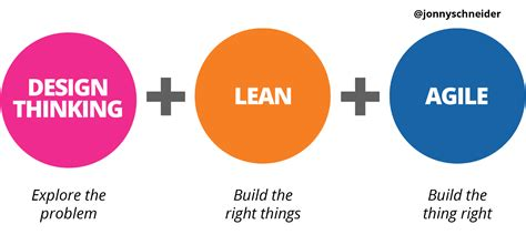 design thinking lean startup agile how design thinking lean and agile work together hacker