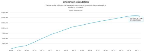 bitcoin quantity bitcoin rockets to multi year high of 1 132 as winklevoss