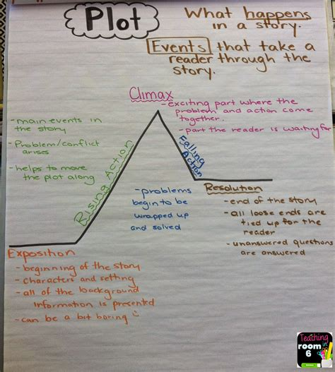 Room Book Summary by Teaching About Plot Teaching In Room 6
