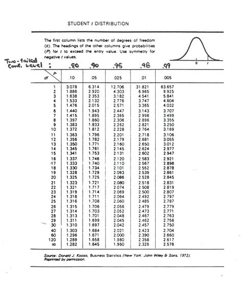 T Test Table by Home Page Jim Cox Illinois State