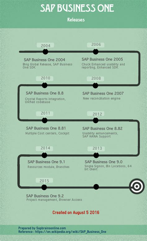 tutorial sap b1 sap business one b1 tutorial tables pdf guides