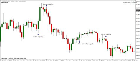 candlestick pattern bullish engulfing engulfing candlestick pattern definition how to trade