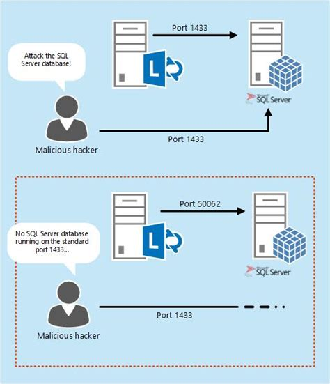 sql port deploying a sql server nonstandard port and alias in lync