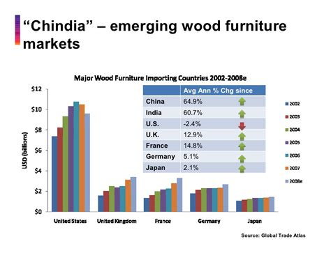 Woodworking Industry Trends Where To Jeff Cao China S