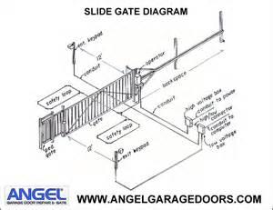 gate repair garage door repair 877 616 7770