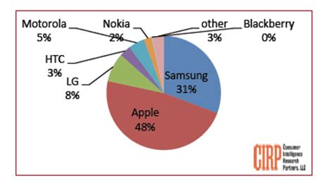 apple vs android sales ios surpasses android in the us in q4 2013 report iphone in canada