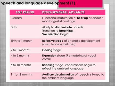 language development language and speech development
