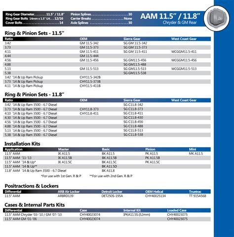 Chrysler Gm by Aam 11 5 Quot Chrysler Gm Differential Parts West Coast