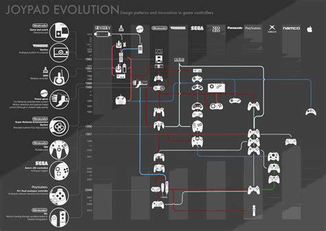 game design history the control pad family tree kotaku australia