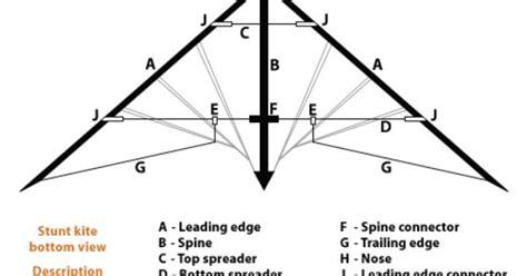 Stunt kite structure!   kites!   Pinterest   Stunt kite ... Delta Kite Diagram