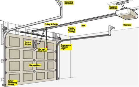 Overhead Door Garage Door Opener Parts How To Install A Garage Door Opener Rc Garage Door Repair