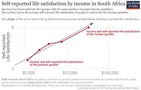 can you use arrows to show trends in excel happiness and life satisfaction our world in data