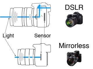 mirrorless vs dslr why you should hold on mirrorless interchangeable lens
