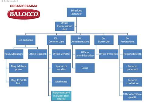 ufficio logistica un esempio di azienda le sue funzioni i suoi organi s p a