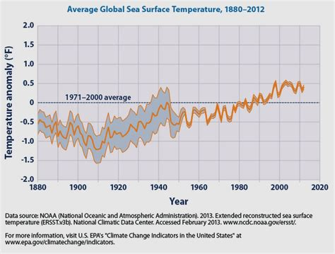 a sea of new media transformation of the american press books sea surface temperature
