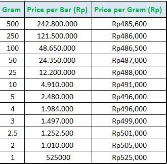 harga emas hari ini hargaemas malaysia harga emas antam dan perhiasan hari ini akhir 2013